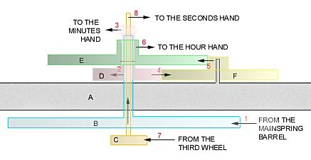 Motion works power flow diagram