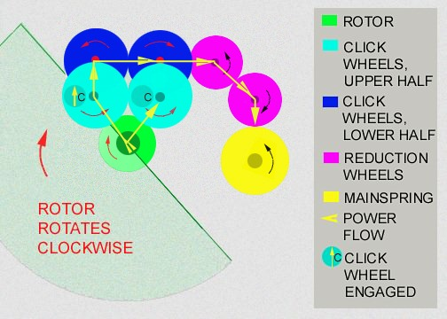 Clockwise rotor rotations